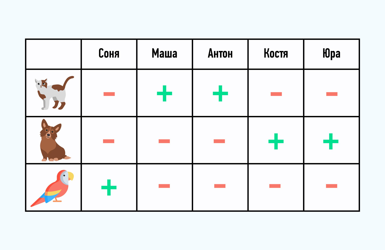 табличный метод решения логических задач