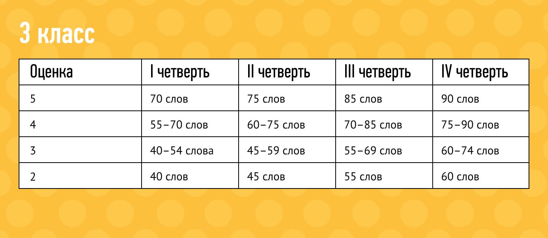 Нормативы скорости чтения для 3 класса