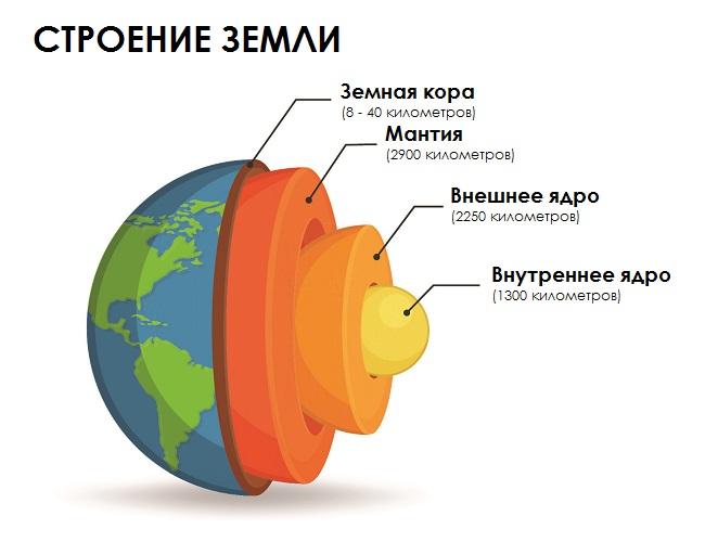 Строение Земли для детей