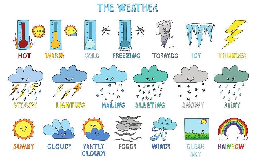 слова на тему погода на английском